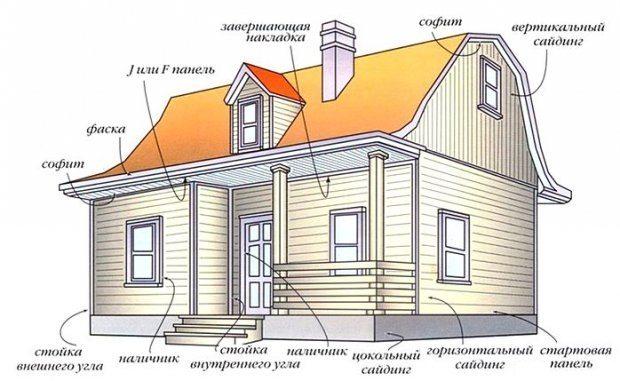 На рисунке отмечены все изделия, которые могут пригодиться для обшивки дома сайдингом