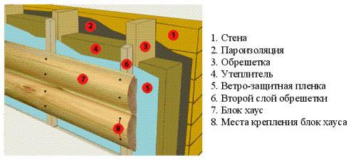 Конструкция монтажа Блок Хауса на стену