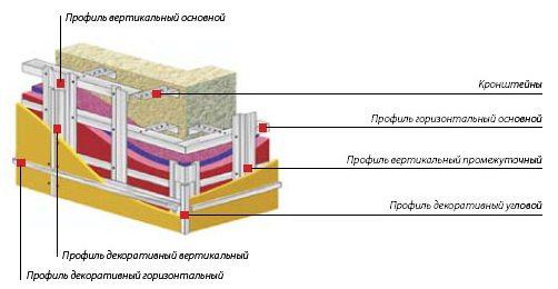 Чтобы составить перечень закупаемых материалов, нужно хорошо представлять себе устройство каркаса.