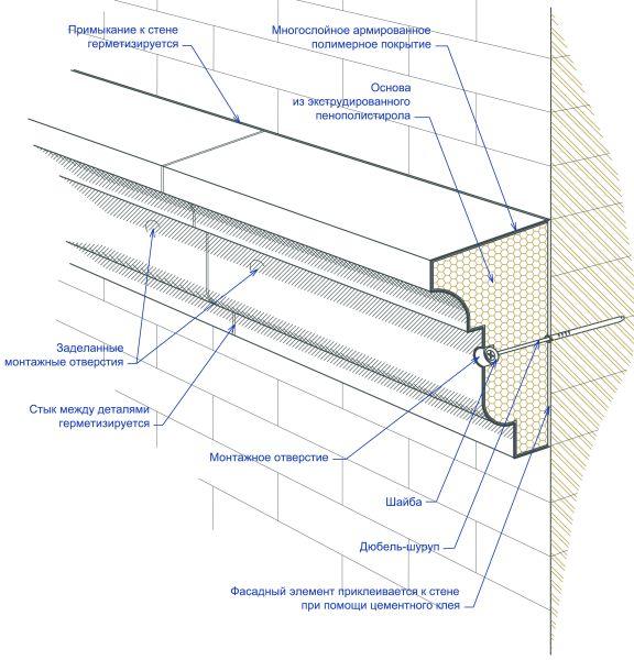 Предлагаемое фото демонстрирует схему монтажа полиуретанового декора.