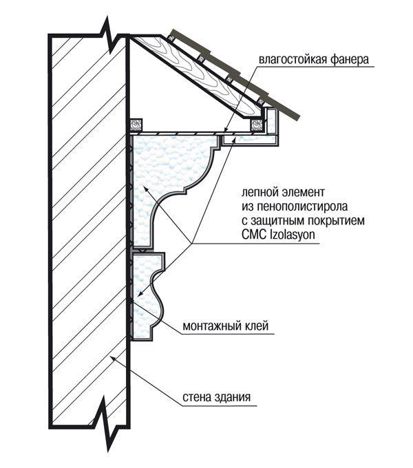 Деревянные фасады – классика, проверенная годами