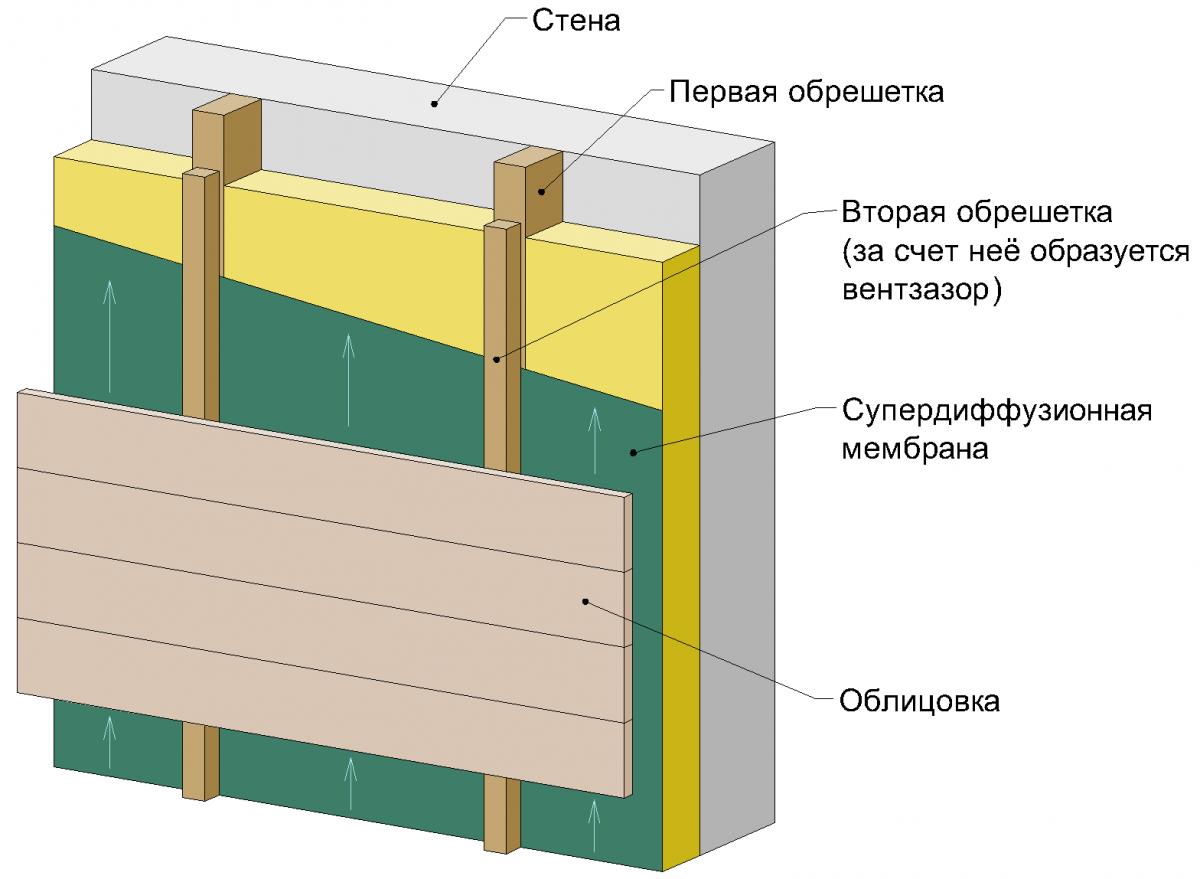фасадная теплоизоляция