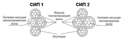 Схема сип – 1 и сип – 2.