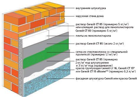 Структура утепления фасада пенополистиролом