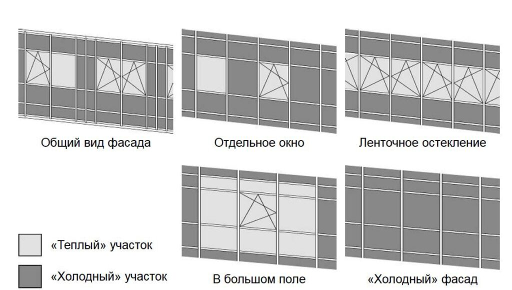 фасады в алюминиевой рамке