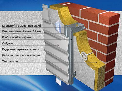 Вентилируемый фасад с облицовкой сайдингом