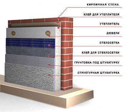 утепление фасада здания фото