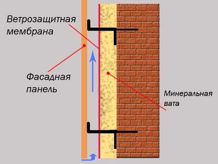 Схема монтажа пластиковой и композитной облицовки методом вентилируемого фасада