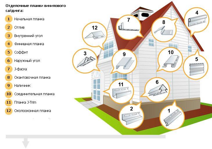 как рассчитать количество сайдинга на дом