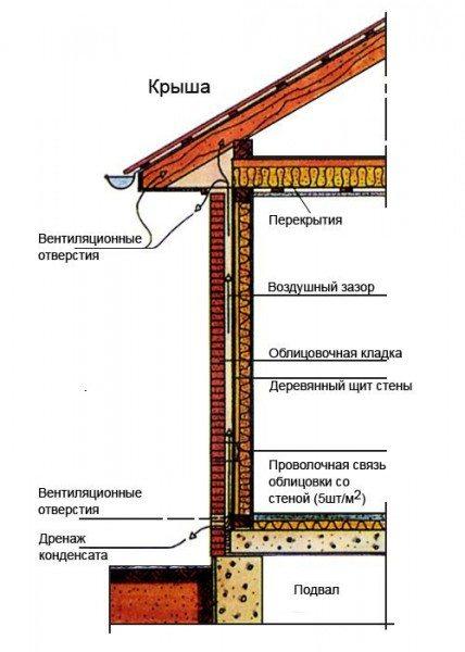 Фасад из керамогранита: монументальная защита