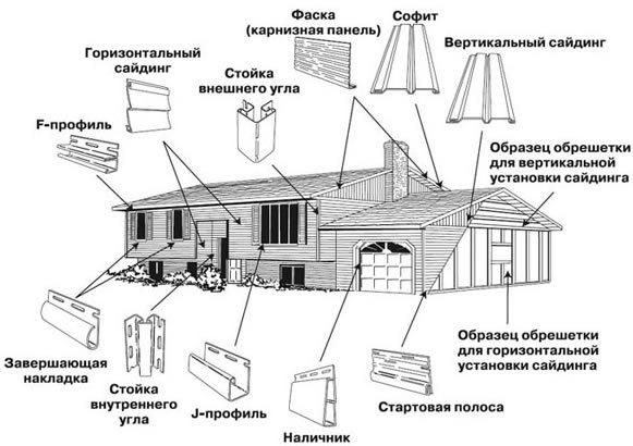Конструктивные элементы для установки сайдинга.