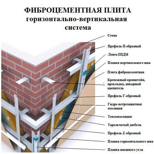 фиброцементная фасадная панель монтаж