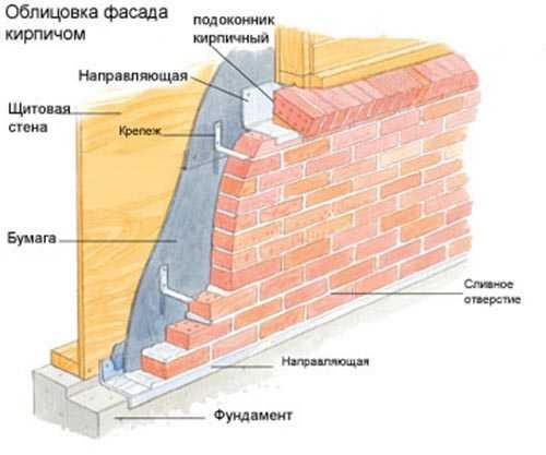 облицовка фасадов дома