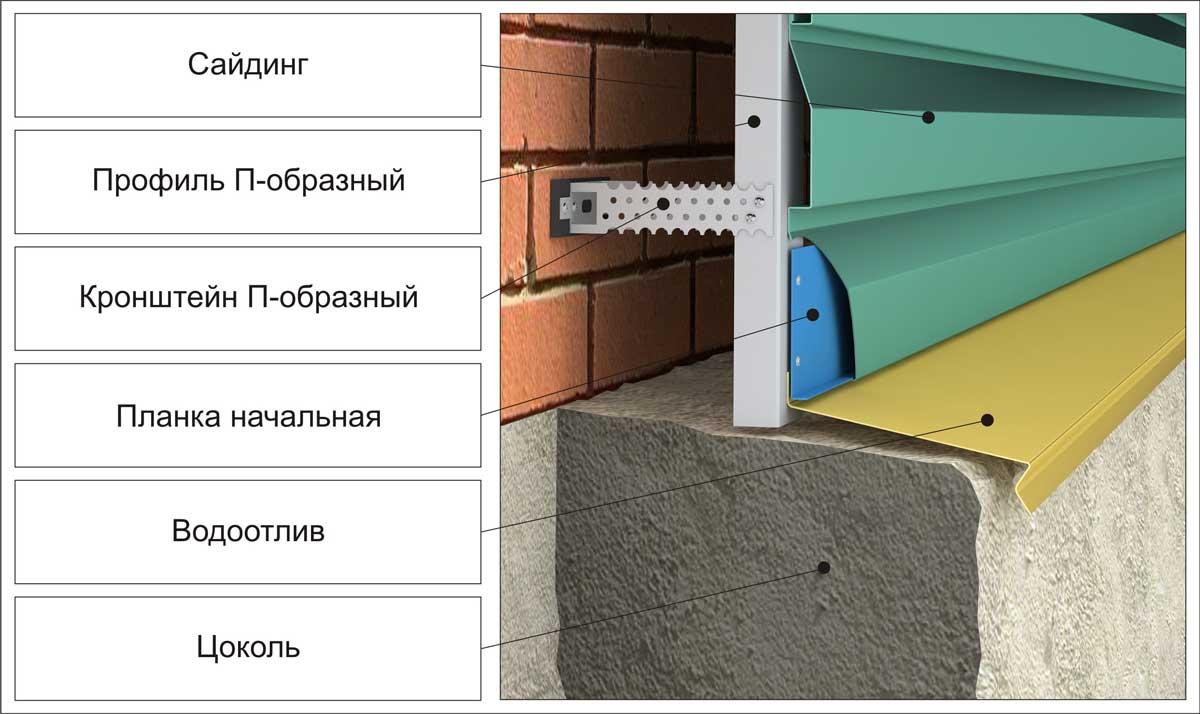 Пример монтажа металлосайдинга в месте примыкания к цоколю