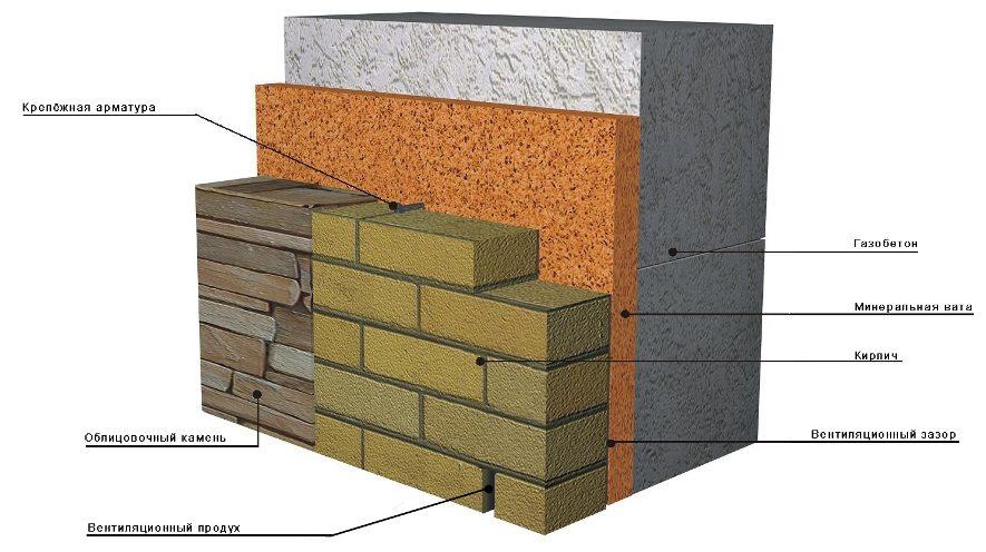 Схема облицовки газобетона кирпичом и облицовочным камнем