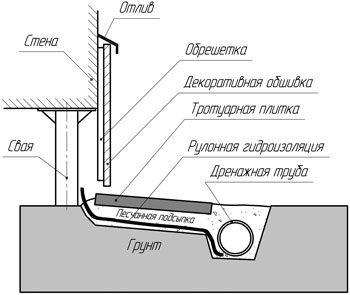 Отделка свайного фундамента цокольным сайдингом: схема предусматривает монтаж свисающей с фасада обрешетки с последующей обшивкой