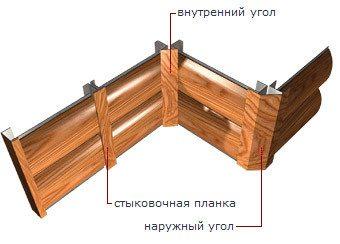 Отделка внутренних и внешних углов деревянной облицовки