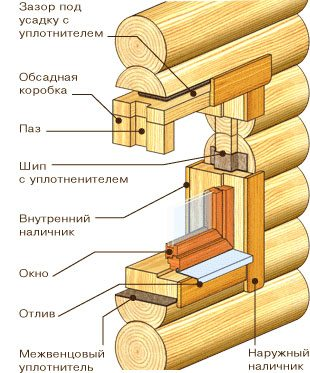 Принцип изготовления обсадных коробок с наружным пазом проема
