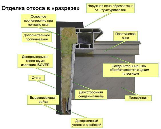 Расположение подоконника и откосов
