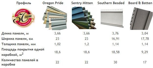 Размеры основных видов панелей сайдинга