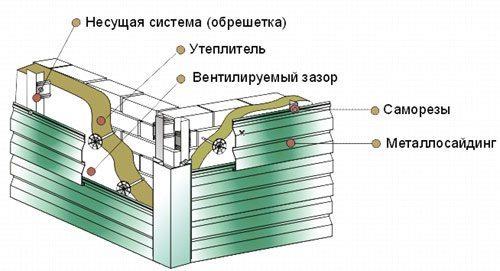 схема монтажа металлосайдинга