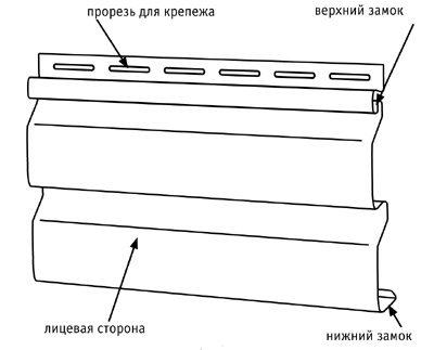 Схема панели сайдинга