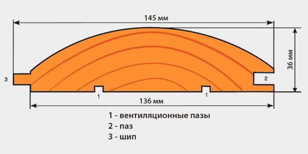 Схема, рассказывающая, из чего состоит панель