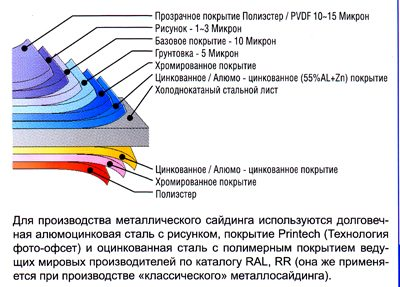 Структура металлического сайдинга.