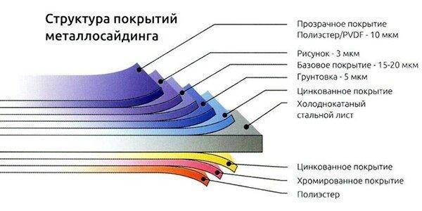 Структура металлосайдинга