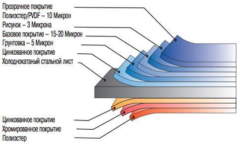 Структура панели металлосайдинга