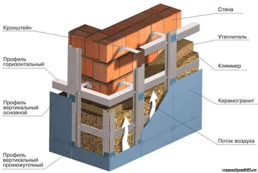 структура вентилируемого фасада