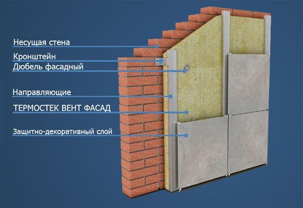 технология монтажа вентилируемых фасадов из керамогранита