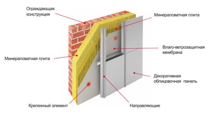 теплотехнический расчет вентилируемого фасада
