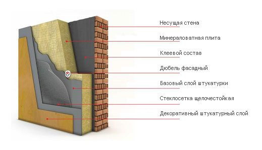 устройство штукатурного фасада надежность и практичность конструкции