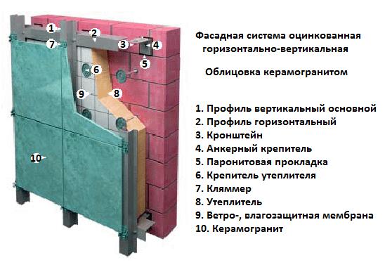 Составляющие фасадной системы вентилирования