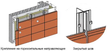 вентилируемые керамические фасады