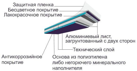 Схема алюминиевой композитной панели