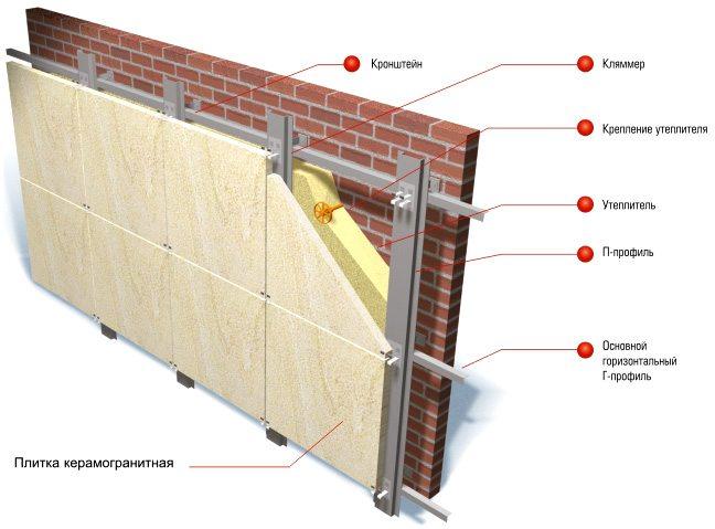 На рисунке — схема утепленного фасада, облицованного керамогранитом