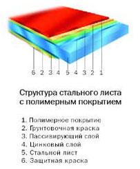 Внутренняя структура стального сайдинга