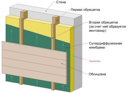 Так выглядит одна из схем монтажа вентилируемого фасада с использованием сайдинга и деревянной обрешетки.