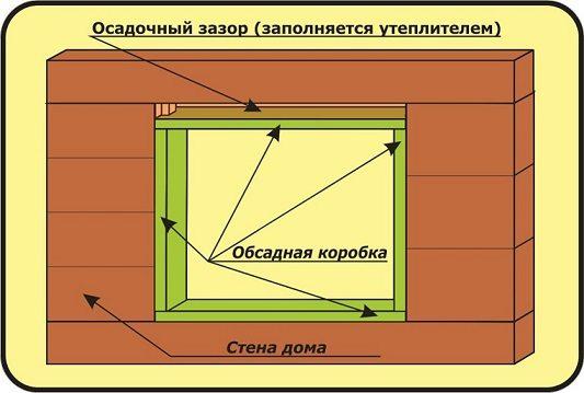 Больше всего деревянное дома дают усадку по вертикали, что предполагает внесение в конструкцию специального зазора для компенсации этого процесса в таких масштабах