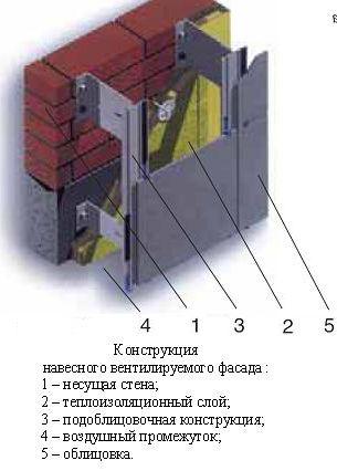 фасадные навесные системы
