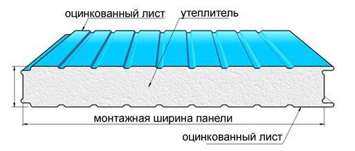 фасады из сэндвич панелей