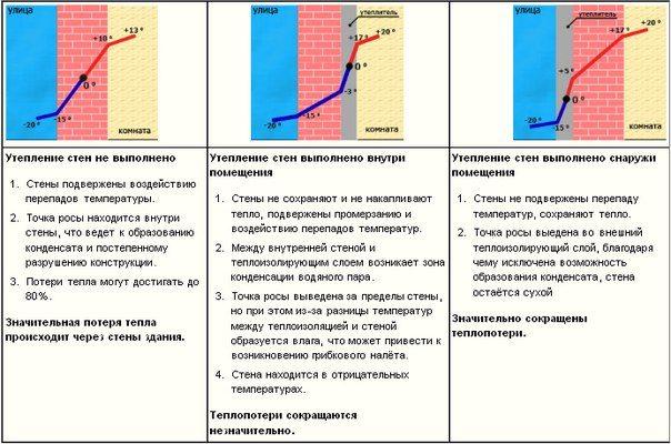 Схема смещения точки росы при различных видах утепления дома