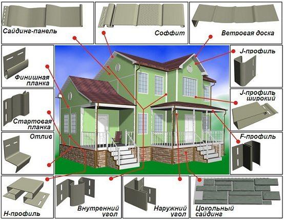 Фото-инструкция для применения различных элементов при отделке дома металлосайдингом