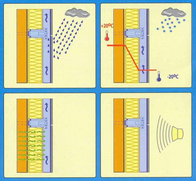 Принцип действия вентилируемого фасада
