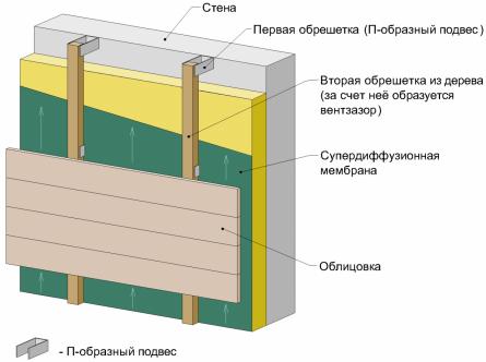 Утепление стены дома под вентсистему со звукоизоляцией