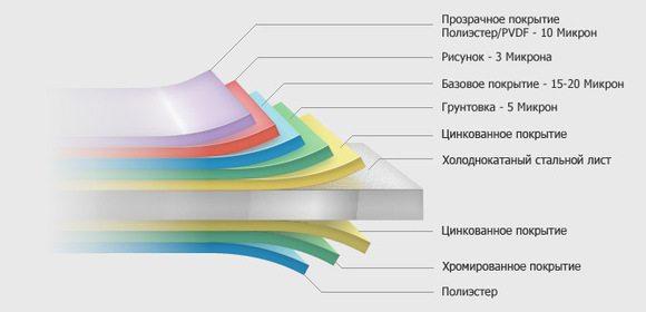 Покрытие оцинкованного листа с рисунками разных видов.