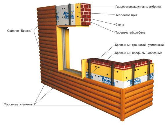 Схема конструкции для монтажа металлического Блок Хауса.