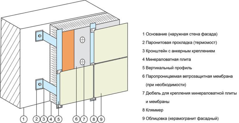 схема монтажа вентилируемого